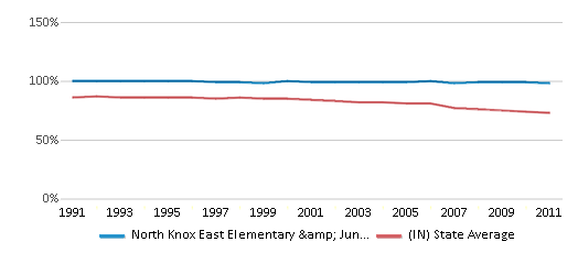 This chart display the percentage of White students in North Knox East Elementary & Junior High School and the percentage of White public school students in Indiana by year, with the latest 2010-11 school year data.