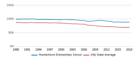 This chart display the percentage of White students in Huntertown Elementary School and the percentage of White public school students in Indiana by year, with the latest 2017-18 school year data.