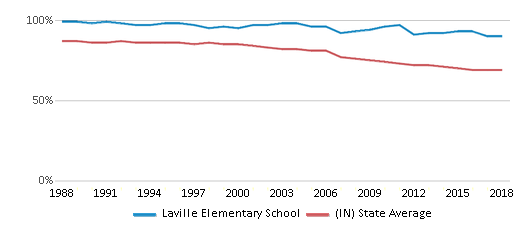 This chart display the percentage of White students in Laville Elementary School and the percentage of White public school students in Indiana by year, with the latest 2017-18 school year data.