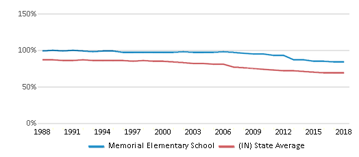 This chart display the percentage of White students in Memorial Elementary School and the percentage of White public school students in Indiana by year, with the latest 2017-18 school year data.