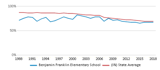 This chart display the percentage of White students in Benjamin Franklin Elementary School and the percentage of White public school students in Indiana by year, with the latest 2017-18 school year data.