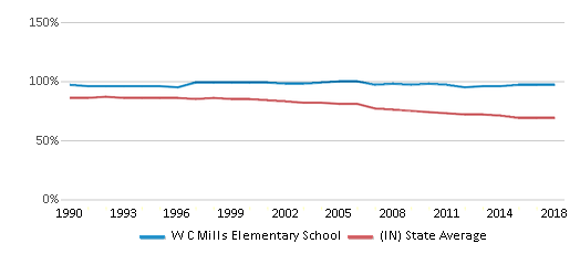 This chart display the percentage of White students in W C Mills Elementary School and the percentage of White public school students in Indiana by year, with the latest 2017-18 school year data.