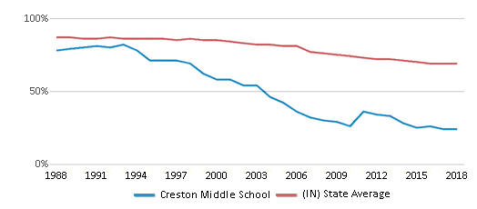 This chart display the percentage of White students in Creston Middle School and the percentage of White public school students in Indiana by year, with the latest 2017-18 school year data.