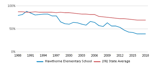This chart display the percentage of White students in Hawthorne Elementary School and the percentage of White public school students in Indiana by year, with the latest 2017-18 school year data.