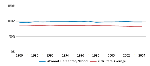 This chart display the percentage of White students in Atwood Elementary School and the percentage of White public school students in Indiana by year, with the latest 2003-04 school year data.