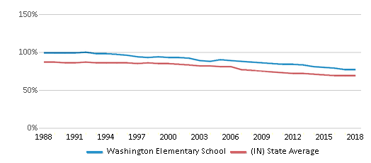 This chart display the percentage of White students in Washington Elementary School and the percentage of White public school students in Indiana by year, with the latest 2017-18 school year data.