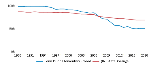 This chart display the percentage of White students in Lena Dunn Elementary School and the percentage of White public school students in Indiana by year, with the latest 2017-18 school year data.