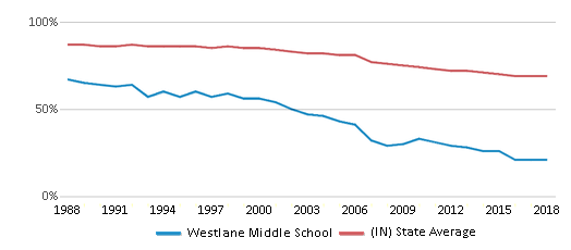 This chart display the percentage of White students in Westlane Middle School and the percentage of White public school students in Indiana by year, with the latest 2017-18 school year data.