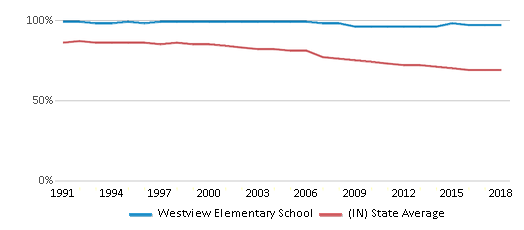 This chart display the percentage of White students in Westview Elementary School and the percentage of White public school students in Indiana by year, with the latest 2017-18 school year data.
