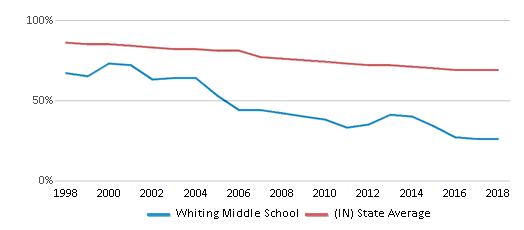 This chart display the percentage of White students in Whiting Middle School and the percentage of White public school students in Indiana by year, with the latest 2017-18 school year data.