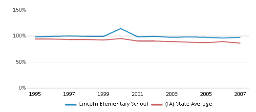 This chart display the percentage of White students in Lincoln Elementary School and the percentage of White public school students in Iowa by year, with the latest 2006-07 school year data.