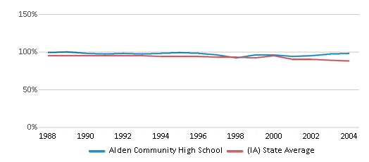 This chart display the percentage of White students in Alden Community High School and the percentage of White public school students in Iowa by year, with the latest 2003-04 school year data.