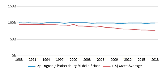This chart display the percentage of White students in Aplington / Parkersburg Middle School and the percentage of White public school students in Iowa by year, with the latest 2017-18 school year data.