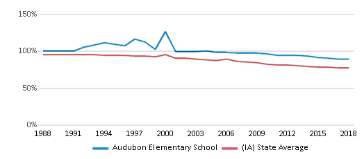 This chart display the percentage of White students in Audubon Elementary School and the percentage of White public school students in Iowa by year, with the latest 2017-18 school year data.