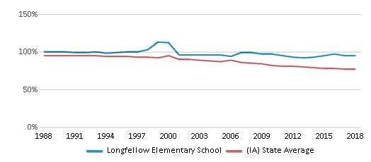This chart display the percentage of White students in Longfellow Elementary School and the percentage of White public school students in Iowa by year, with the latest 2017-18 school year data.
