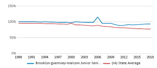 This chart display the percentage of White students in Brooklyn-guernsey-malcom Junior Senior High School and the percentage of White public school students in Iowa by year, with the latest 2017-18 school year data.