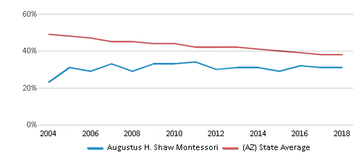 This chart display the percentage of White students in Augustus H. Shaw Montessori and the percentage of White public school students in Arizona by year, with the latest 2017-18 school year data.