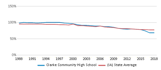 This chart display the percentage of White students in Clarke Community High School and the percentage of White public school students in Iowa by year, with the latest 2017-18 school year data.