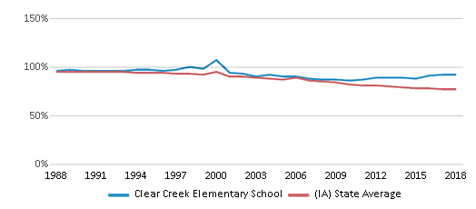 This chart display the percentage of White students in Clear Creek Elementary School and the percentage of White public school students in Iowa by year, with the latest 2017-18 school year data.