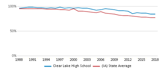 This chart display the percentage of White students in Clear Lake High School and the percentage of White public school students in Iowa by year, with the latest 2017-18 school year data.