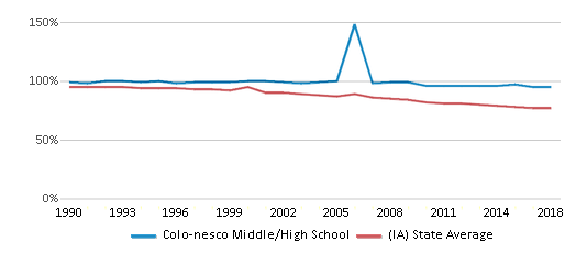 This chart display the percentage of White students in Colo-nesco Middle/High School and the percentage of White public school students in Iowa by year, with the latest 2017-18 school year data.