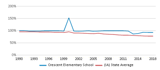 This chart display the percentage of White students in Crescent Elementary School and the percentage of White public school students in Iowa by year, with the latest 2017-18 school year data.