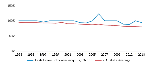 This chart display the percentage of White students in High Lakes Cntry Academy High School and the percentage of White public school students in Iowa by year, with the latest 2012-13 school year data.