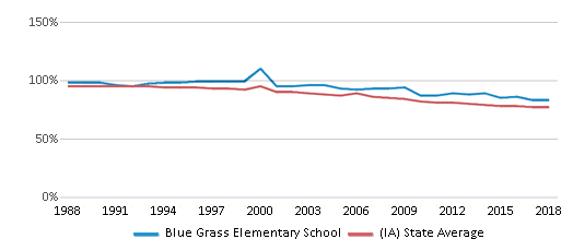 This chart display the percentage of White students in Blue Grass Elementary School and the percentage of White public school students in Iowa by year, with the latest 2017-18 school year data.