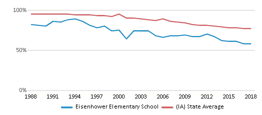 This chart display the percentage of White students in Eisenhower Elementary School and the percentage of White public school students in Iowa by year, with the latest 2017-18 school year data.