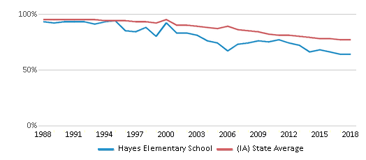 This chart display the percentage of White students in Hayes Elementary School and the percentage of White public school students in Iowa by year, with the latest 2017-18 school year data.