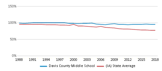 This chart display the percentage of White students in Davis County Middle School and the percentage of White public school students in Iowa by year, with the latest 2017-18 school year data.