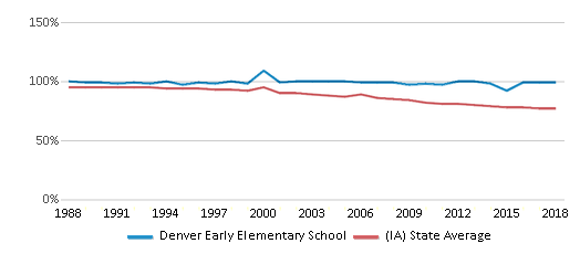 This chart display the percentage of White students in Denver Early Elementary School and the percentage of White public school students in Iowa by year, with the latest 2017-18 school year data.