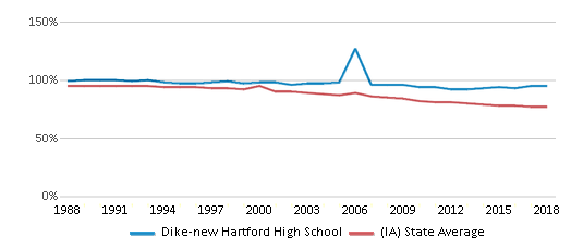 This chart display the percentage of White students in Dike-new Hartford High School and the percentage of White public school students in Iowa by year, with the latest 2017-18 school year data.