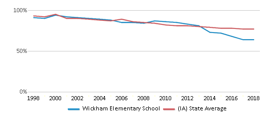 This chart display the percentage of White students in Wickham Elementary School and the percentage of White public school students in Iowa by year, with the latest 2017-18 school year data.