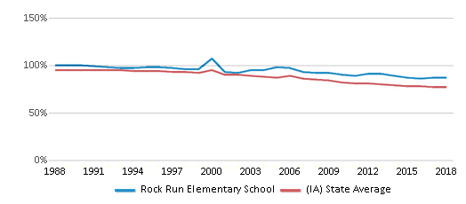This chart display the percentage of White students in Rock Run Elementary School and the percentage of White public school students in Iowa by year, with the latest 2017-18 school year data.