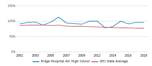 This chart display the percentage of White students in Ridge Hospital Alt. High School and the percentage of White public school students in Kentucky by year, with the latest 2017-18 school year data.