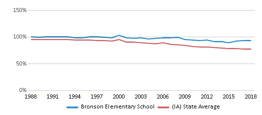 This chart display the percentage of White students in Bronson Elementary School and the percentage of White public school students in Iowa by year, with the latest 2017-18 school year data.