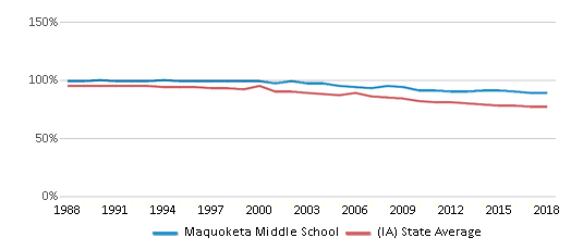 This chart display the percentage of White students in Maquoketa Middle School and the percentage of White public school students in Iowa by year, with the latest 2017-18 school year data.