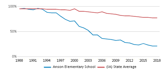 This chart display the percentage of White students in Anson Elementary School and the percentage of White public school students in Iowa by year, with the latest 2017-18 school year data.