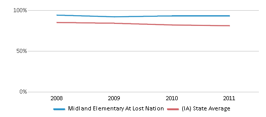 This chart display the percentage of White students in Midland Elementary At Lost Nation and the percentage of White public school students in Iowa by year, with the latest 2010-11 school year data.