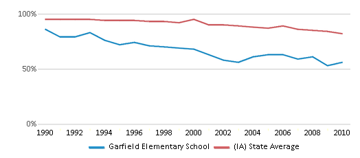 This chart display the percentage of White students in Garfield Elementary School and the percentage of White public school students in Iowa by year, with the latest 2009-10 school year data.