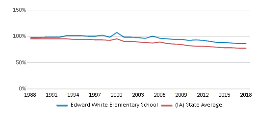 This chart display the percentage of White students in Edward White Elementary School and the percentage of White public school students in Iowa by year, with the latest 2017-18 school year data.