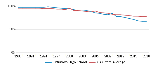 This chart display the percentage of White students in Ottumwa High School and the percentage of White public school students in Iowa by year, with the latest 2017-18 school year data.