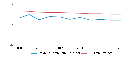 This chart display the percentage of White students in Ottumwa Community Preschool and the percentage of White public school students in Iowa by year, with the latest 2017-18 school year data.