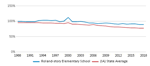 This chart display the percentage of White students in Roland-story Elementary School and the percentage of White public school students in Iowa by year, with the latest 2017-18 school year data.