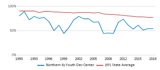 This chart display the percentage of White students in Northern Ky Youth Dev Center and the percentage of White public school students in Kentucky by year, with the latest 2017-18 school year data.