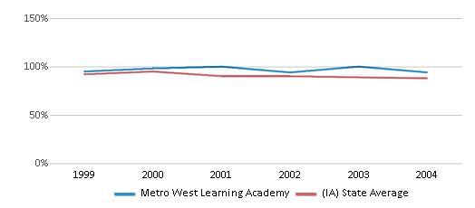 This chart display the percentage of White students in Metro West Learning Academy and the percentage of White public school students in Iowa by year, with the latest 2003-04 school year data.