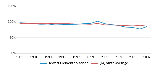 This chart display the percentage of White students in Jewett Elementary School and the percentage of White public school students in Iowa by year, with the latest 2006-07 school year data.