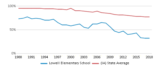 This chart display the percentage of White students in Lowell Elementary School and the percentage of White public school students in Iowa by year, with the latest 2017-18 school year data.
