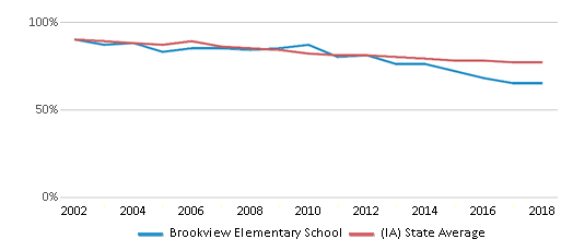 This chart display the percentage of White students in Brookview Elementary School and the percentage of White public school students in Iowa by year, with the latest 2017-18 school year data.